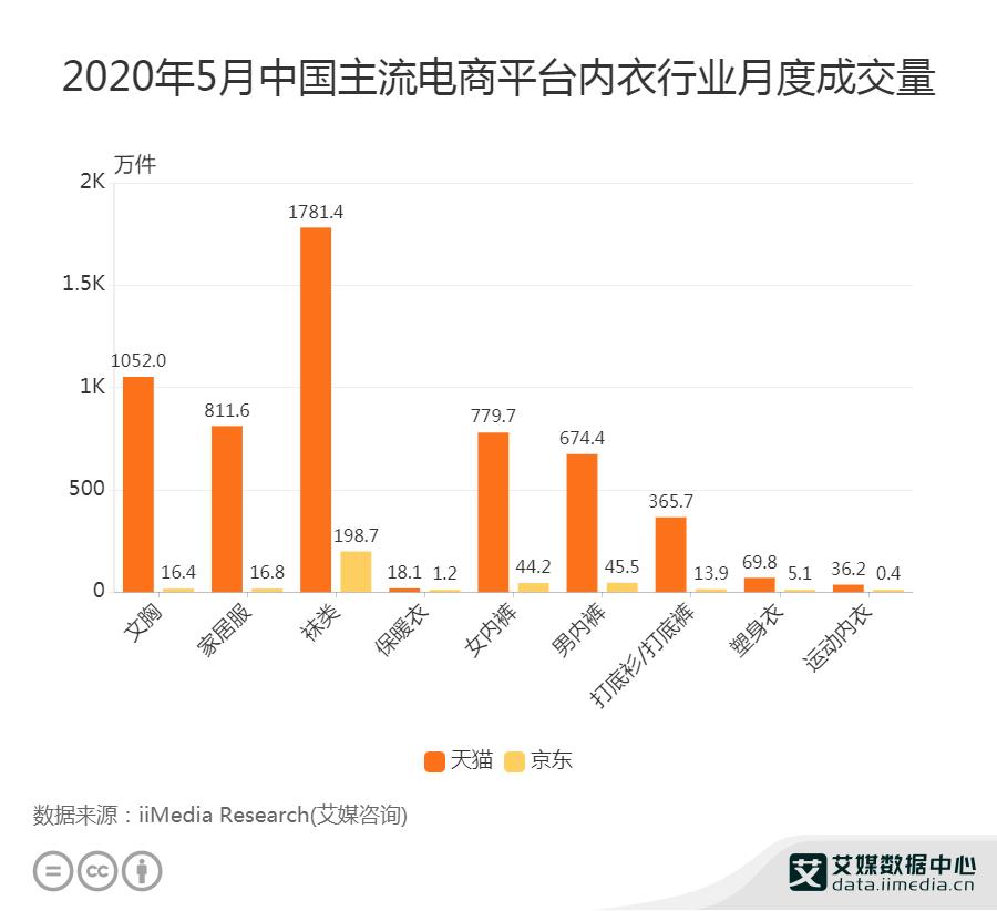 2020年5月中国主流电商平台内衣行业月度成交量