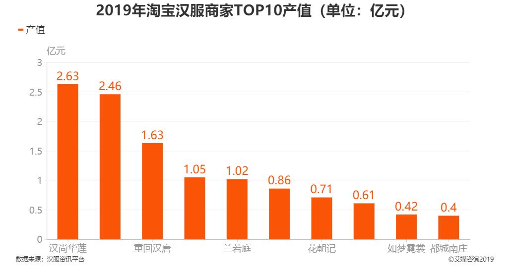 2019年淘宝汉服商家TOP10产值