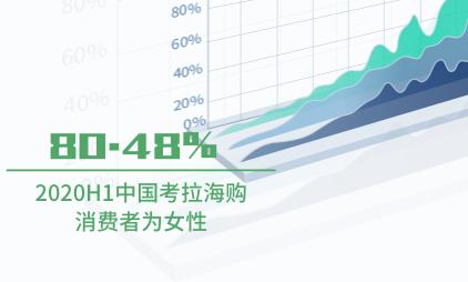 跨境电商行业数据分析:2020H1中国考拉海购80.48%消费者为女性