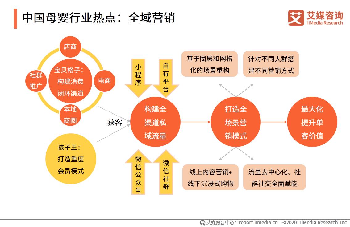 中国母婴行业热点:全域营销