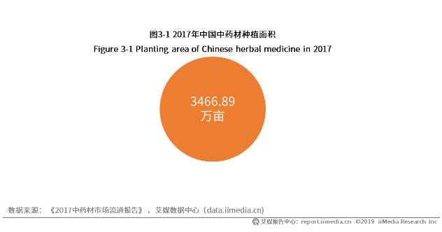 中国中药材种植面积规模分析