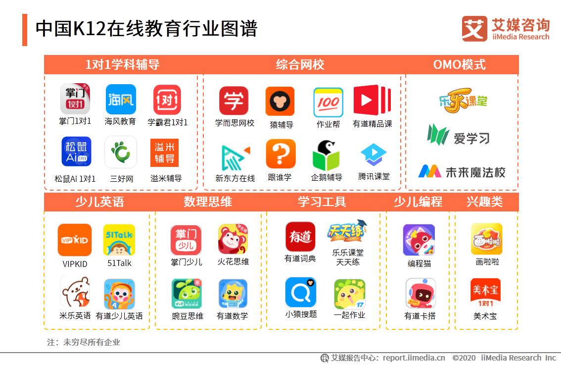 中国K12在线教育行业图谱
