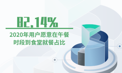 食堂行业数据分析:2020年82.14%用户愿意在午餐时段到食堂就餐