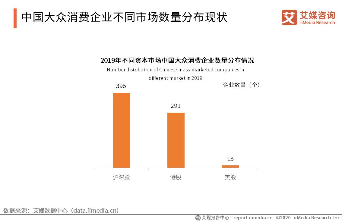 中国大众消费企业不同市场数量分布现状