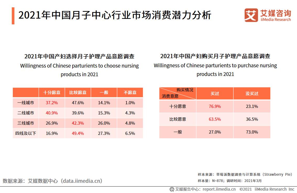 2021年中国月子中心行业市场消费潜力分析