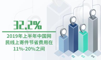线上寄件行业数据分析:2019年上半年32.2%的中国网民线上寄件节省费用在11%-20%之间