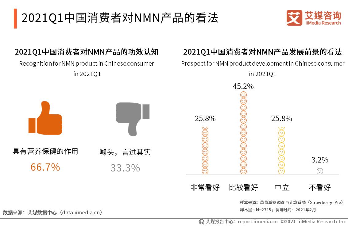 2021Q1中国消费者对NMN产品的看法
