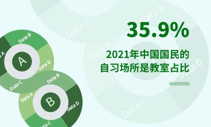 付费自习室行业数据分析:2021年中国35.9%国民的自习场所是教室