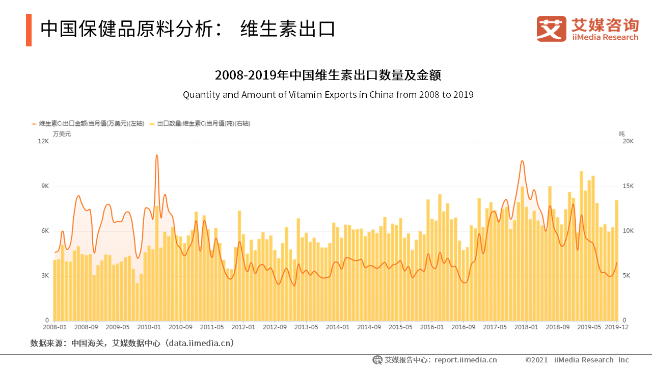 中国保健品原料分析:维生素出口