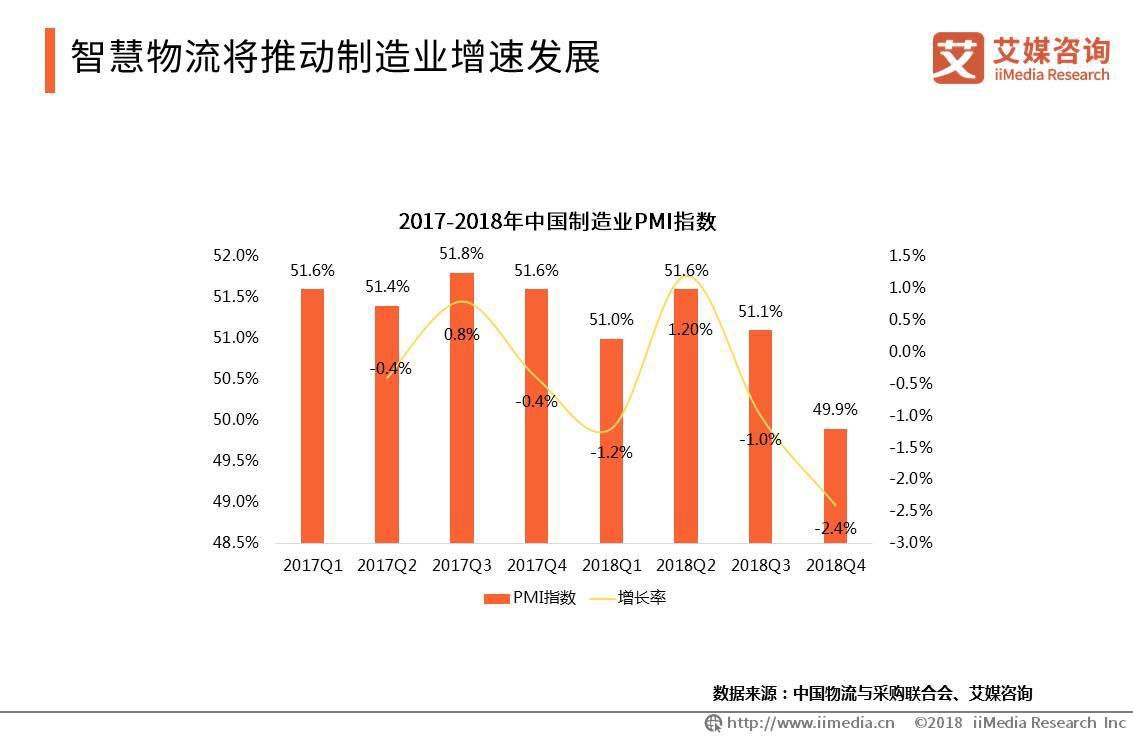 京东物流宣布国内首个5G智能物流示范园区落成;中国智慧物流大发一分彩发展趋势分析