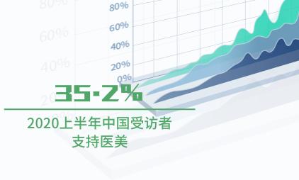 医美行业数据分析:2020上半年中国35.2%受访者支持医美