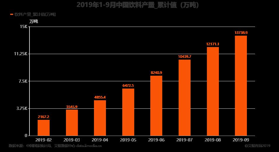 2019年1-9月全国饮料产量
