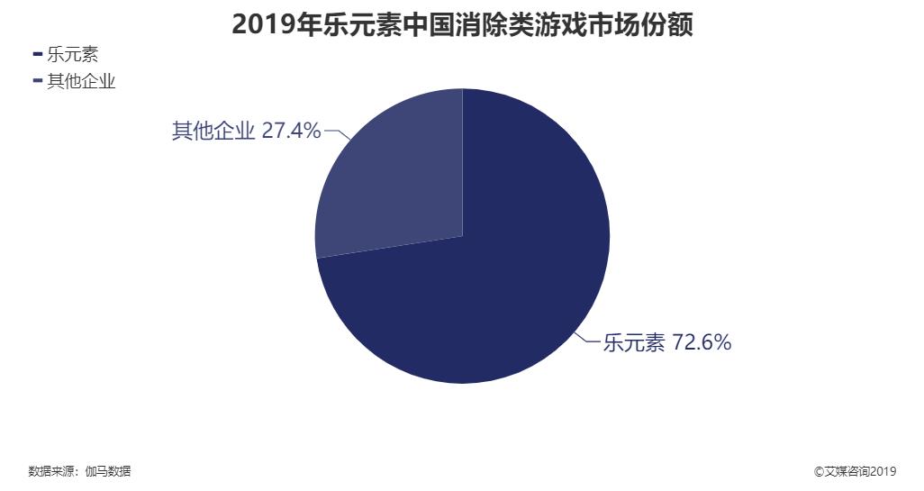 2019年中国消除类游戏市场份额