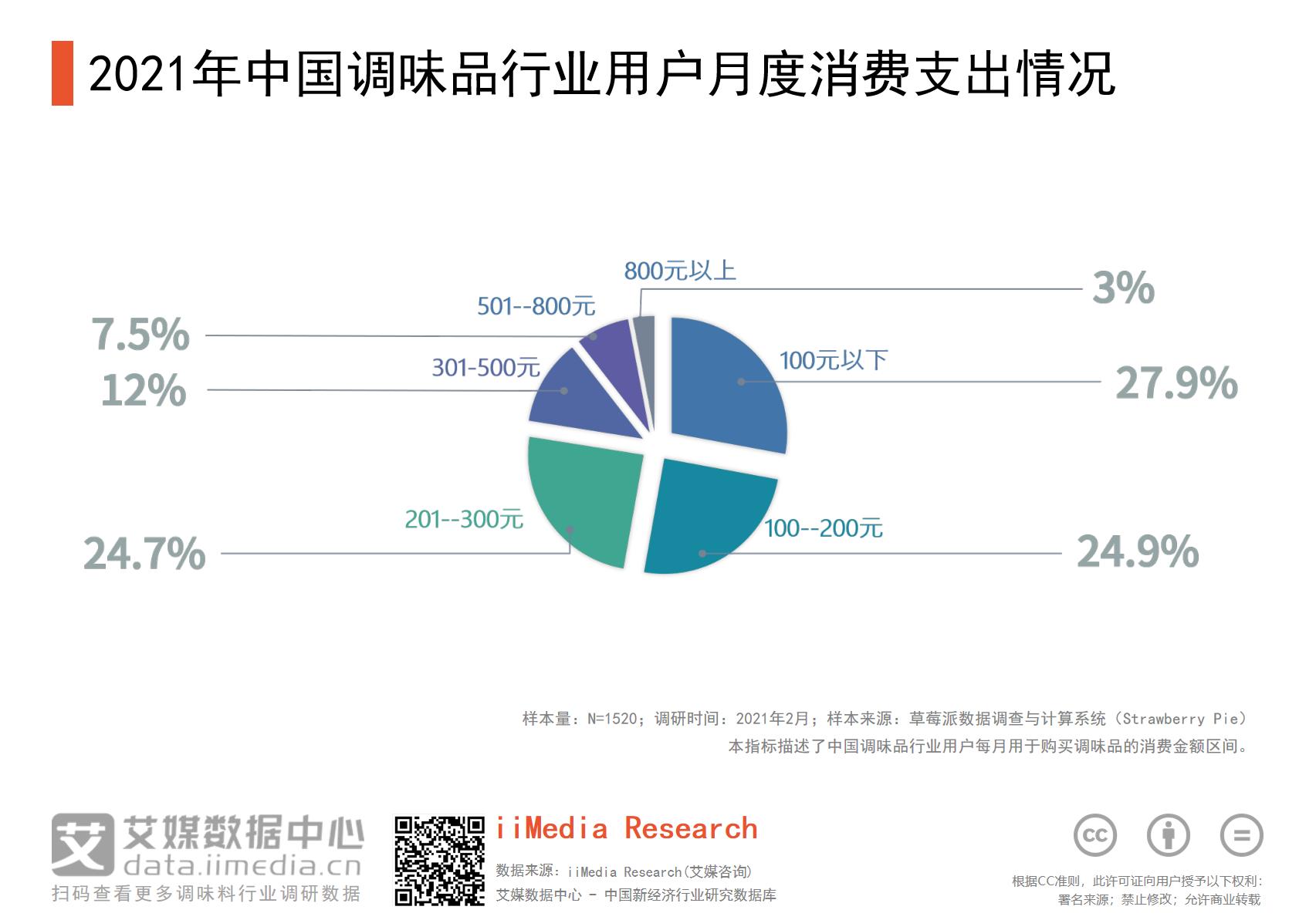 2021年中国27.9%用户的调味品月度支出在100元以下
