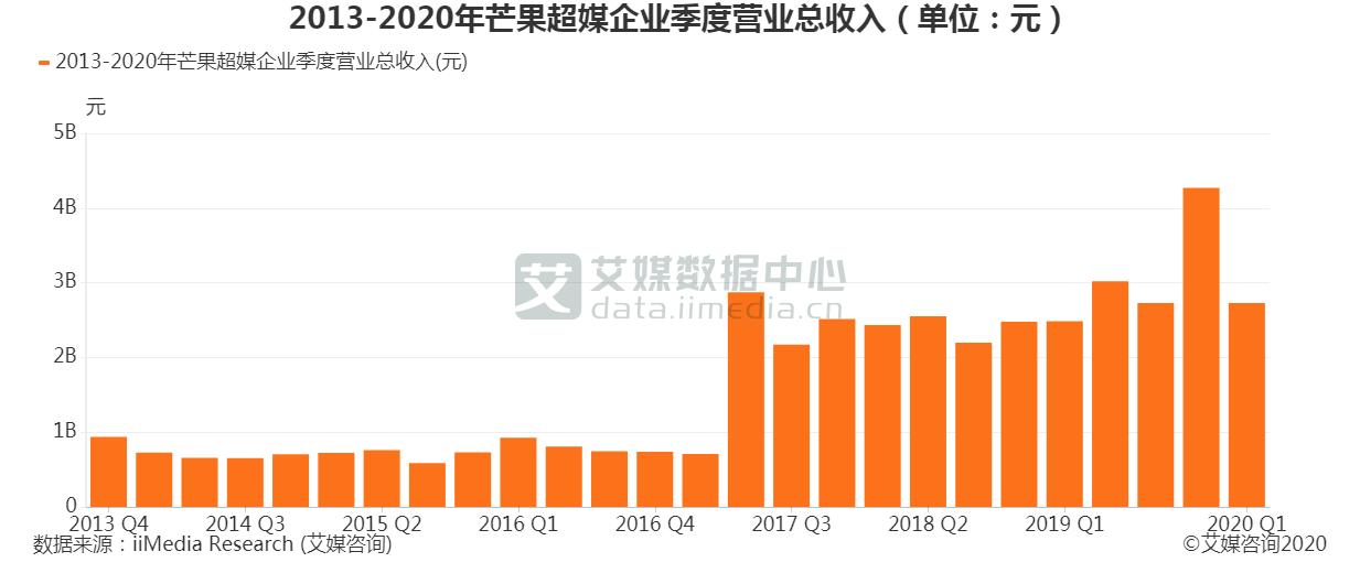 2013-2020年芒果超媒企业季度营收总收入(单位:元)