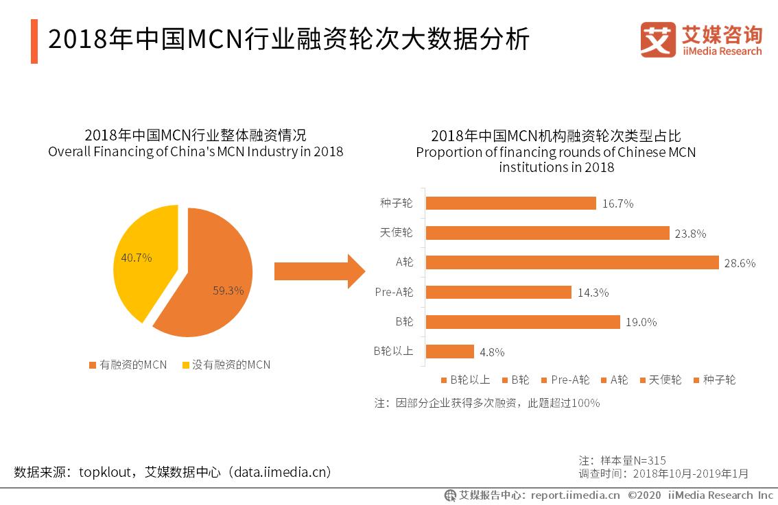 2018年中国MCN行业融资轮次大数据分析