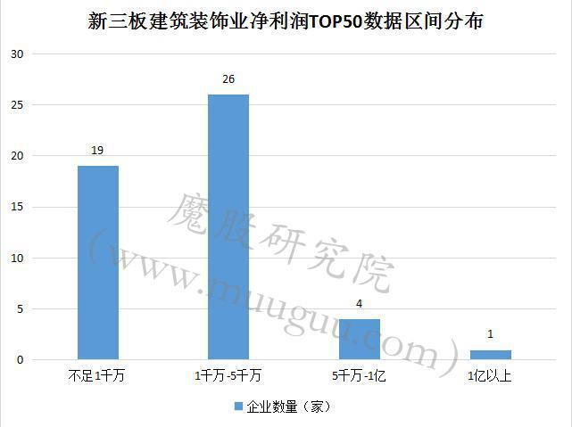 83家新三板建筑装饰公司8成盈利 中标集团净利1.7亿排第一