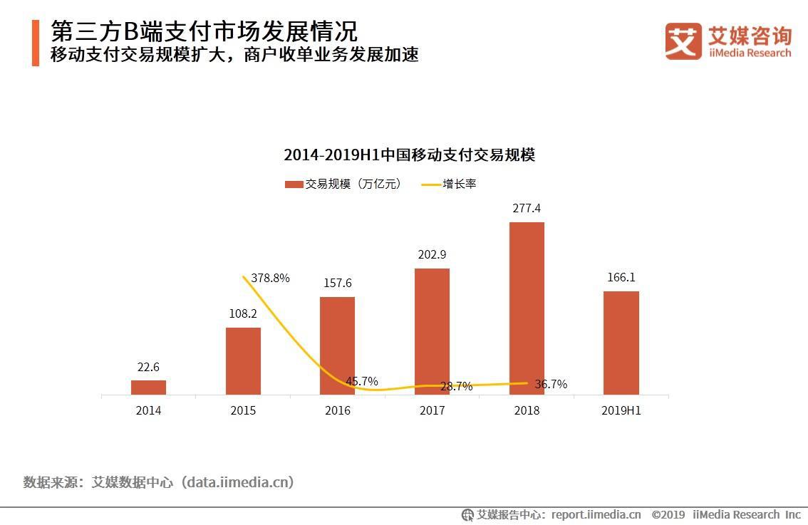 第三方支付公司网银在线被罚,2019中国第三方B端支付市场发展趋势分析