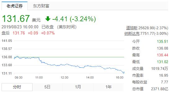 """""""跌跌不休""""!迪士尼股价暴跌10.5%,市值蒸发近2000亿,童话破灭了?"""