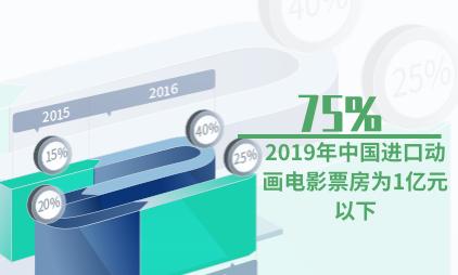 动画行业数据分析:2019年中国75%进口动画电影票房为1亿元以下