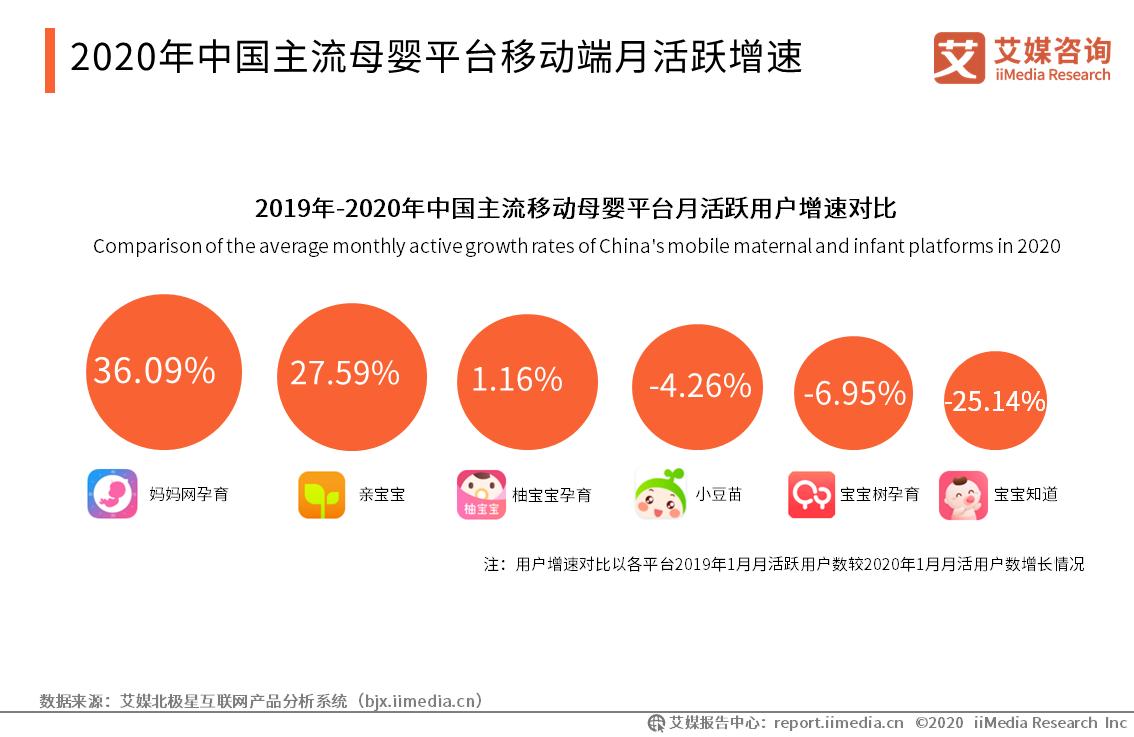 2020年中国主流母婴平台移动端月活跃增速