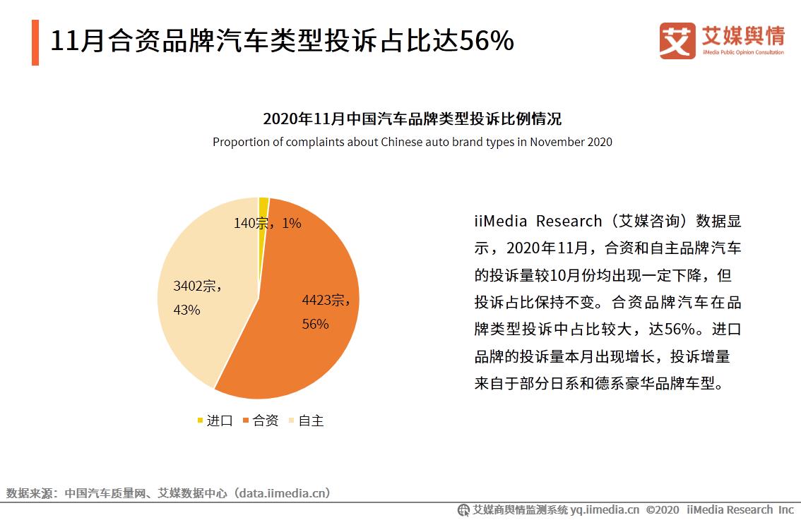 2020年11月合资品牌汽车类型投诉占比达56%