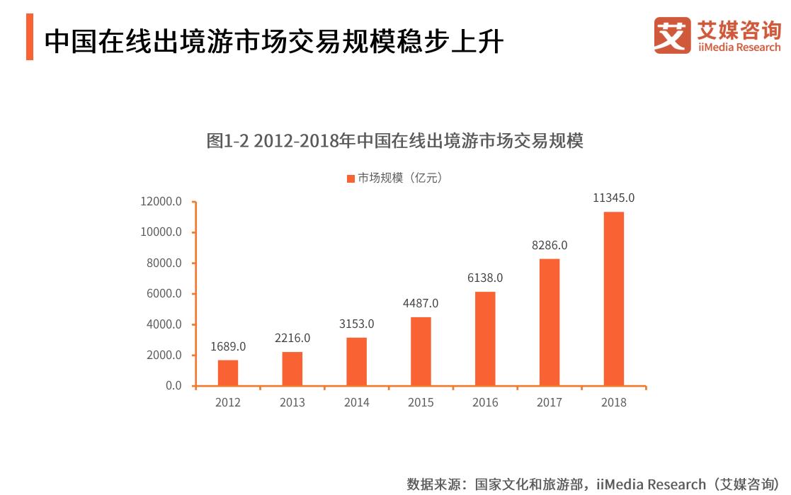 端午假期日均出入境旅客将达205万人次 中国出境游行业未来发展趋势展望