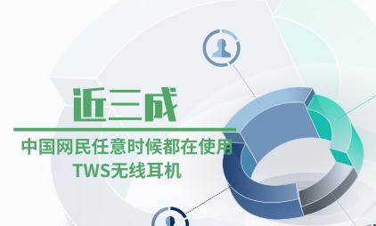 耳机行业数据分析:近三成中国网民任意时候都在使用TWS无线耳机