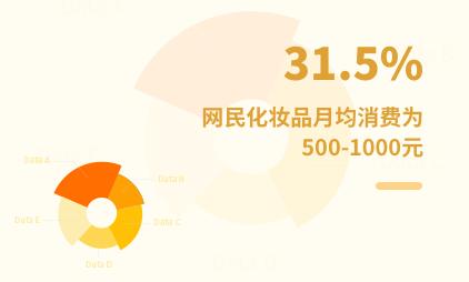 化妆品行业数据分析:2021年中国31.5%网民化妆品月均消费为500-1000元