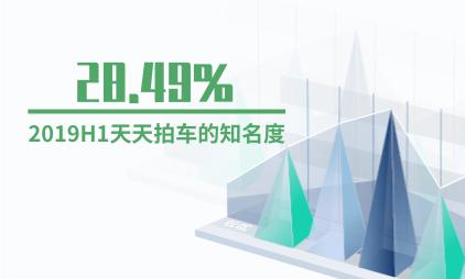 互联网二手车行业数据分析:2019H1天天拍车的知名度为28.49%