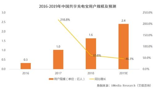 2019年中国共享充电宝市场发展现状分析及前景趋势预判