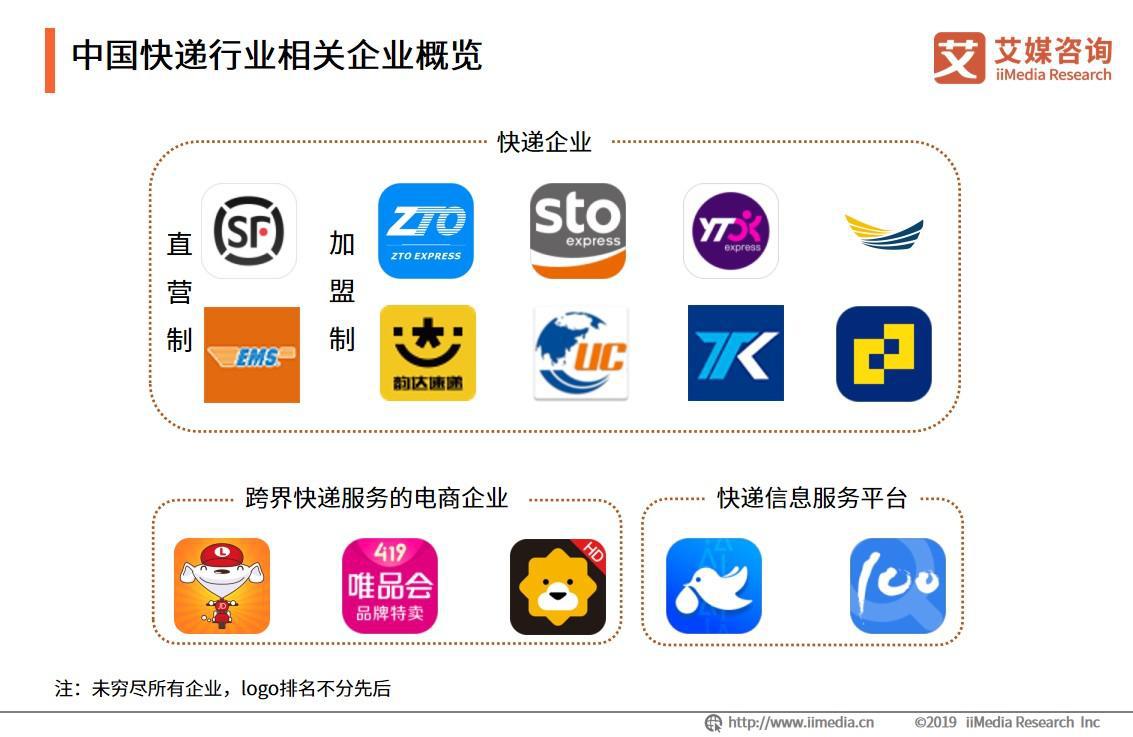 中国快递行业相关企业概览