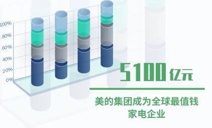 家电行业数据分析:美的集团以5100亿价值成全球最值钱家电企业