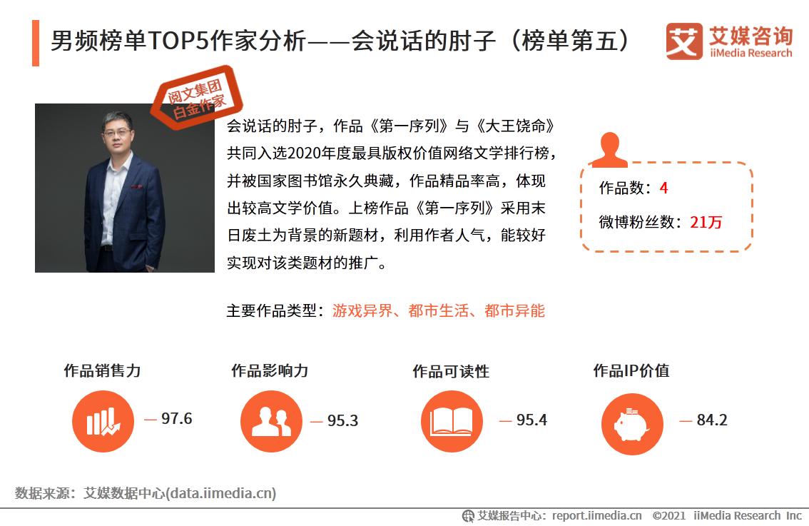 男频榜单TOP5作家分析——会说话的肘子(榜单第五)