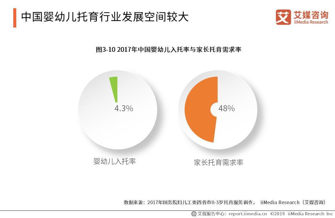 中国婴幼儿托育行业发展空间较大