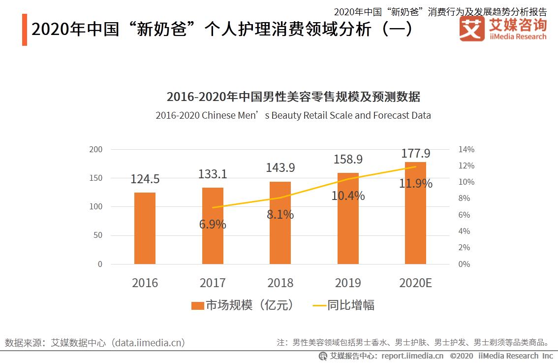 """2020年中国""""新奶爸""""个人护理消费领域分析"""