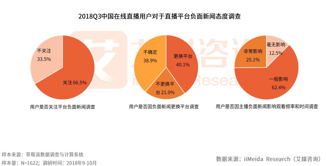 在线直播行业Q3季报:超40%用户因负面新闻换平台,企业直播APP市场待挖