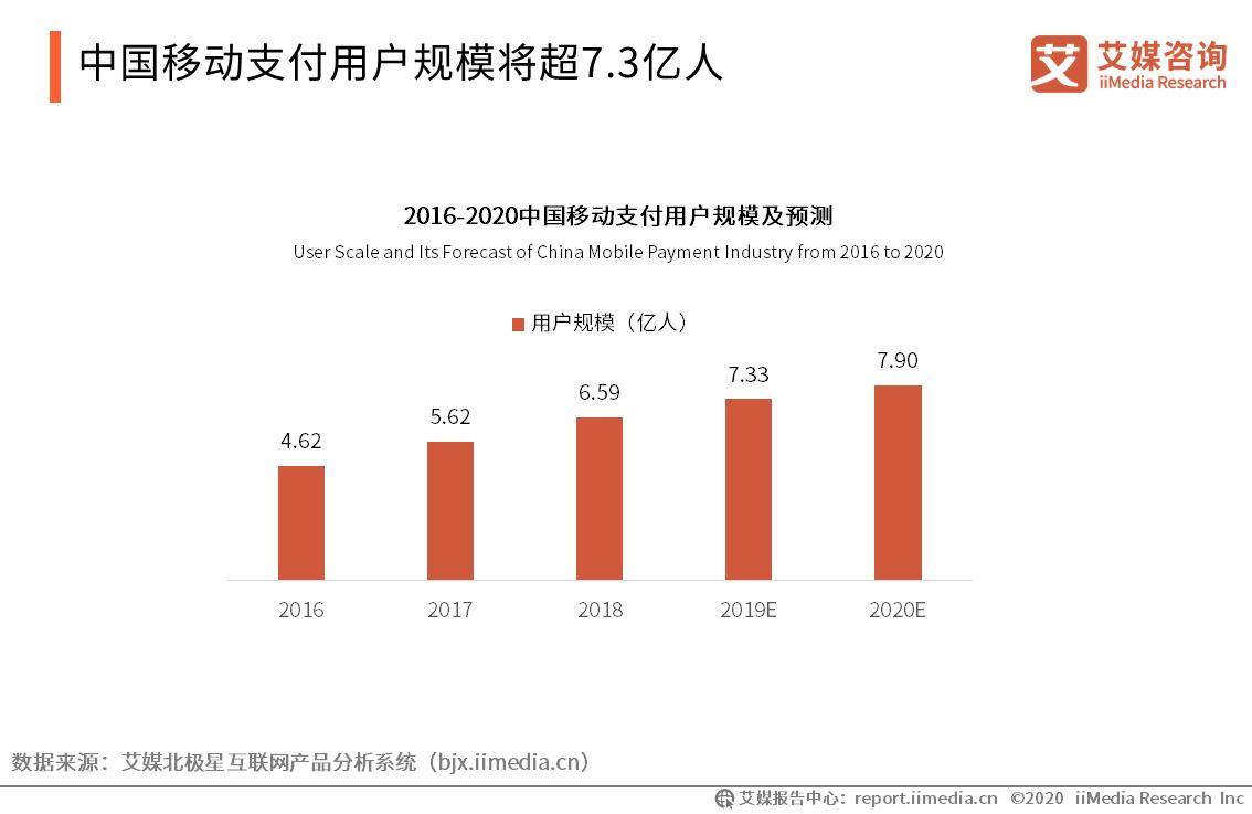 中国移动支付用户规模将超7.3亿人