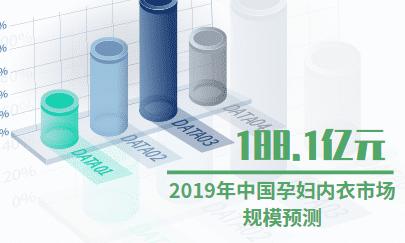 内衣行业数据分析:2019年中国孕妇内衣市场规模将达到188.1亿元