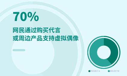 虚拟偶像行业数据分析:2021年中国70%网民购买代言或周边产品支持虚拟偶像