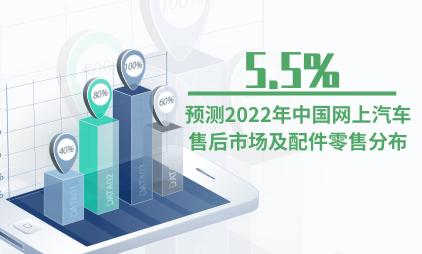 汽车行业数据分析:预测2022年中国网上汽车售后市场及配件零售分布为5.5%