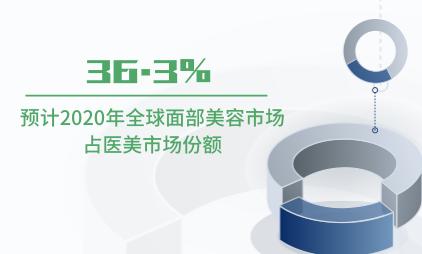 医美行业数据分析:预计2020年全球面部美容市场占医美市场份额为36.3%