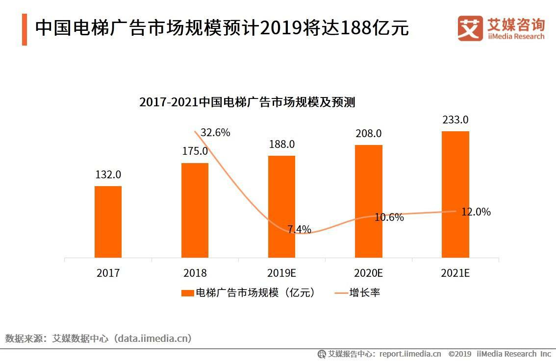 电梯广告市场规模持续增长
