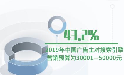 广告行业数据分析:2019年中国43.2%广告主对搜索引擎营销预算为30001—50000元