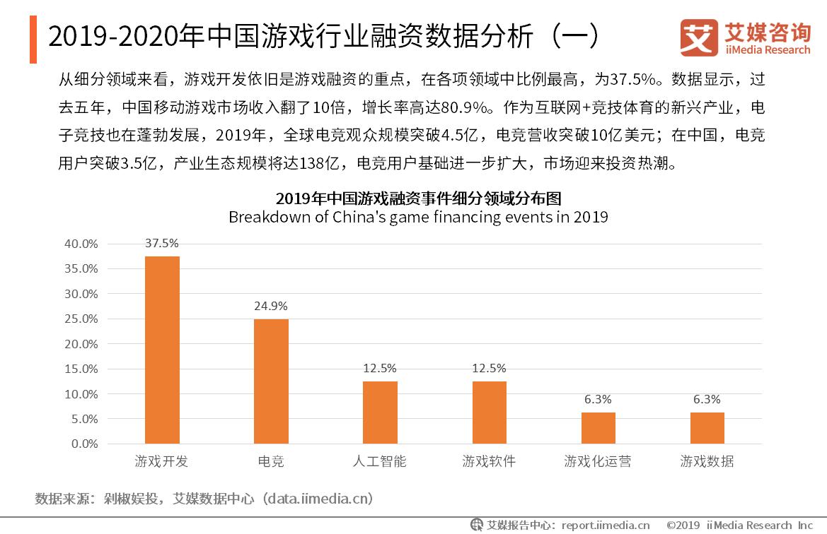 2019-2020年中国游戏行业融资数据分析