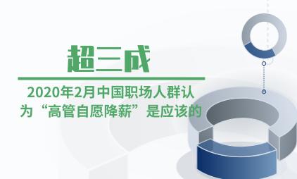 """企业薪资数据分析:2020年2月中国超三成职场人群认为""""高管自愿降薪""""是应该的"""
