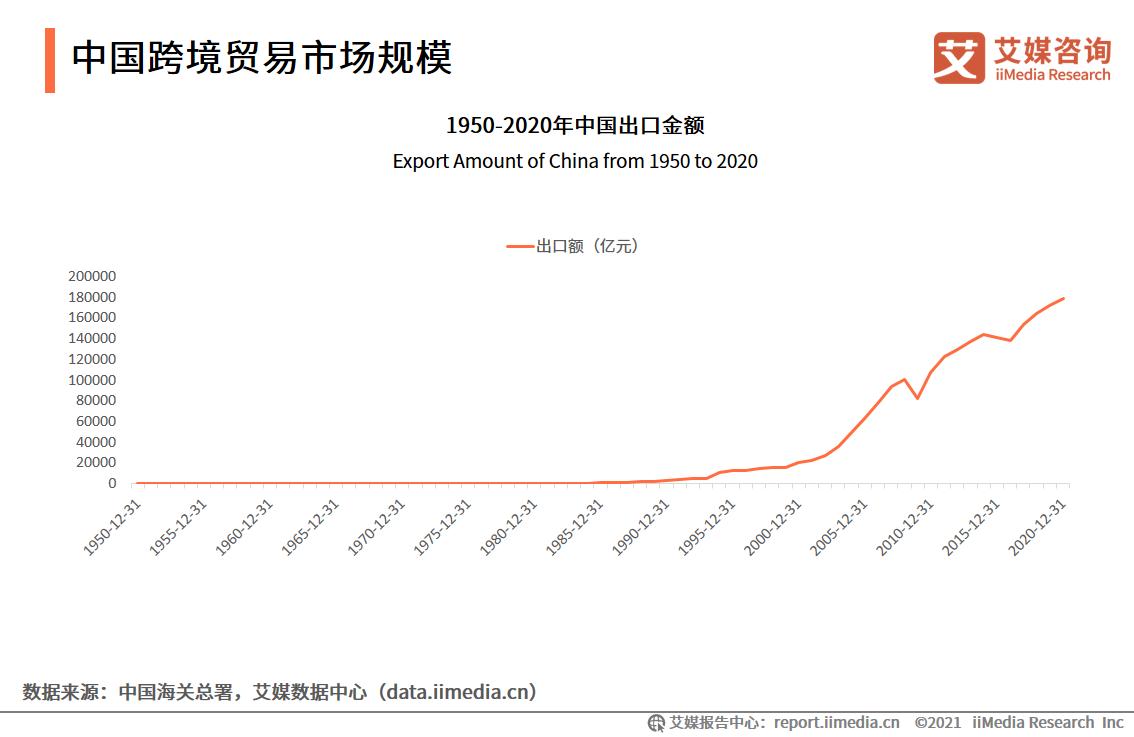 中国跨境贸易市场规模