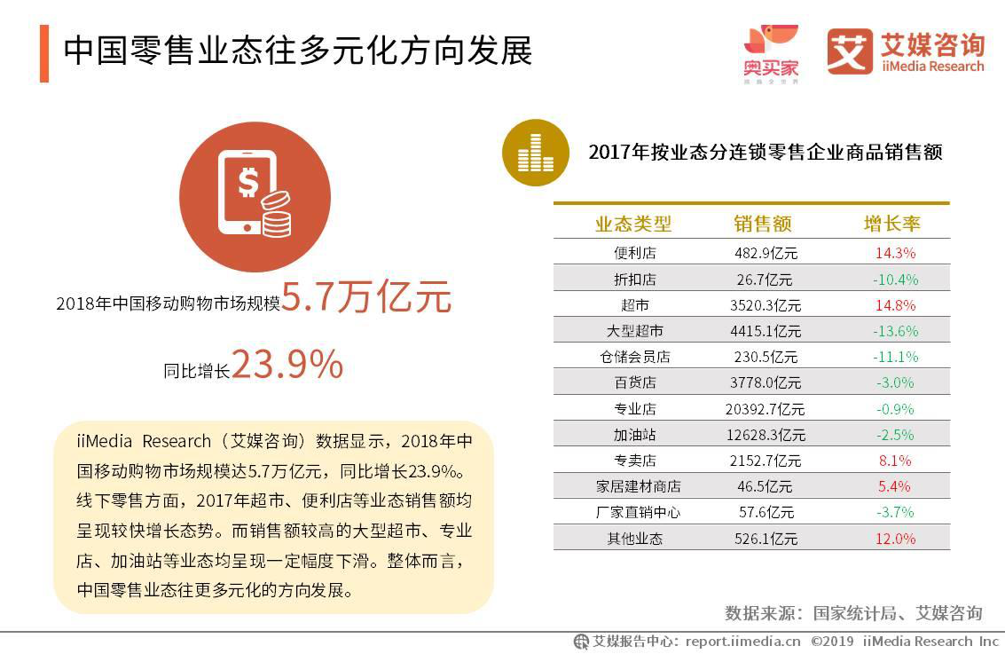 中国零售业态往多元化方向发展