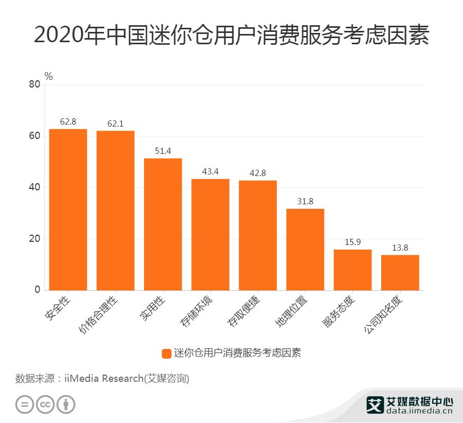 2020年中国迷你仓用户消费服务考虑因素