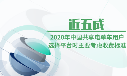 共享经济行业数据分析:2020年近五成中国共享电单车用户选择平台时主要考虑收费标准